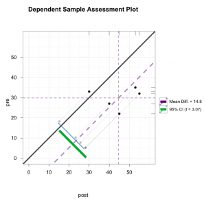 Dependent Sample Assessment Plot - ggplot2-based
