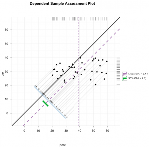 Dependent Sample Assessment Plot - ggplot-based #2